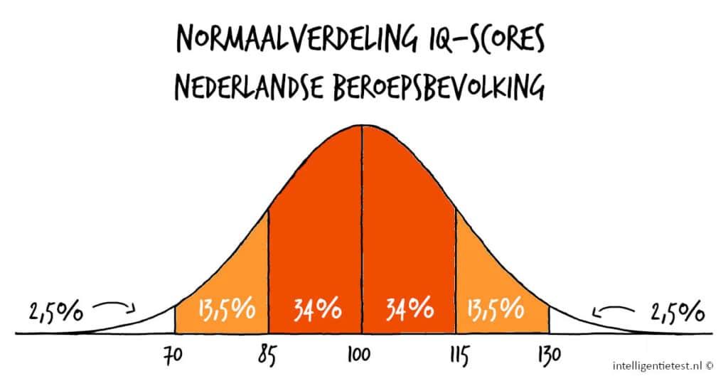 normaalverdeling IQ-scores